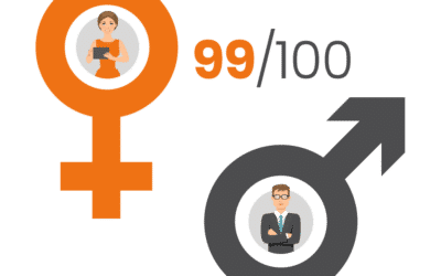 Index Égalité Femmes–Hommes pour 20200 (0)